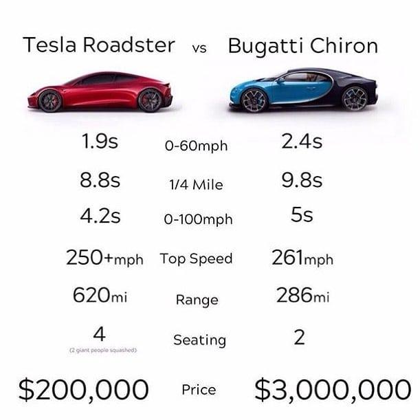 Tesla Roadster vs Bugatti Chiron porovnanie