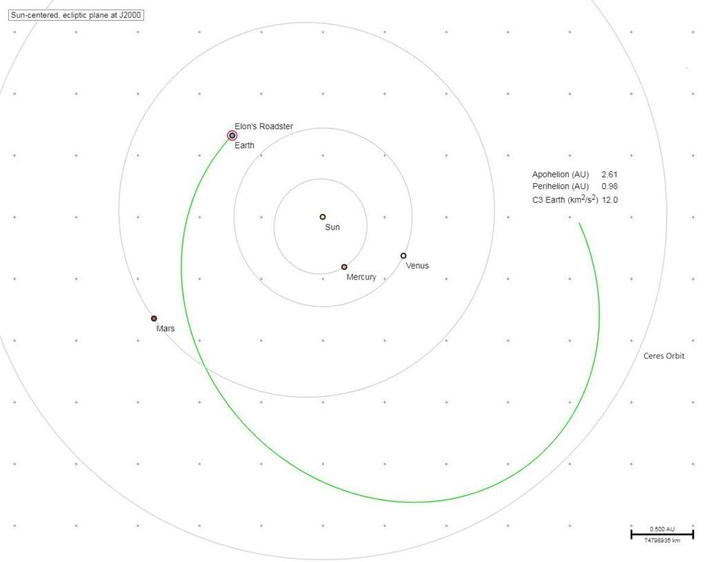 Falcon Heavy pokračuje - trajektória letu
