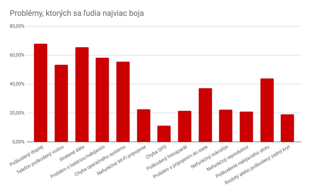 Majitelia smartfónov sa najviac obávajú zničeného displeja 02 graf