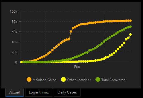 Koronavírus na interaktívnych mapách online Príklad grafu z mapy od JHU