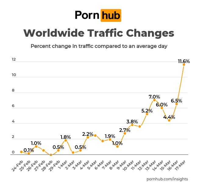 Slováci sú prví na svete v sledovaní koronavírus porna