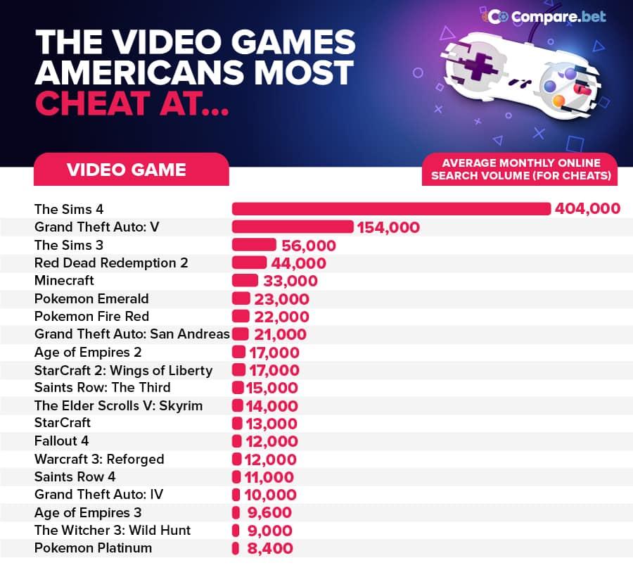 Hry, v ktorých sa najviac používajú cheaty V akych videohrach najviac cheatuju americania?