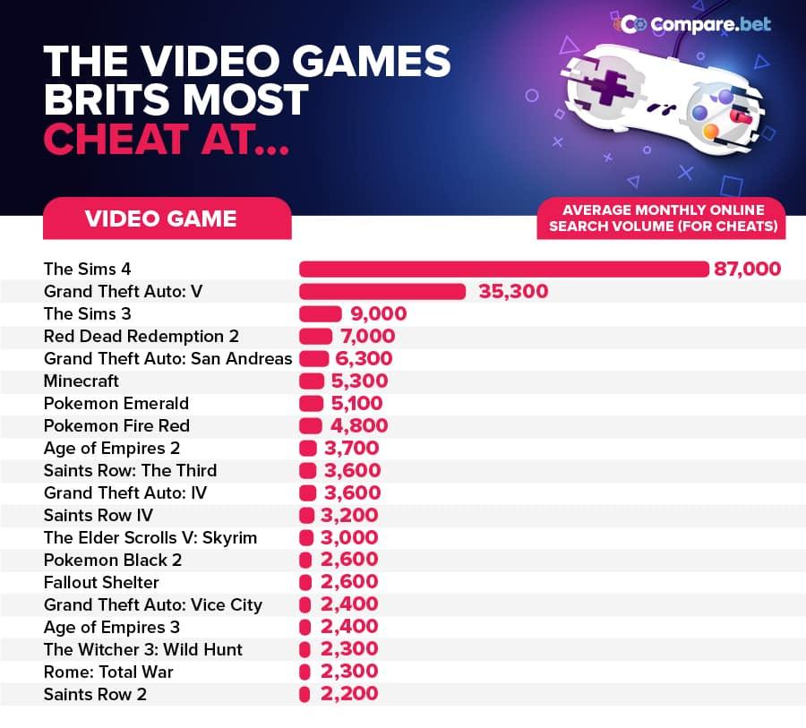 Hry, v ktorých sa najviac používajú cheaty V akych videohrach najviac cheatuju briti?