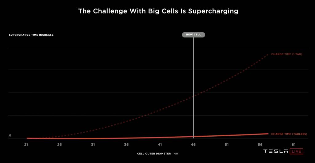 Tesla nová batéria