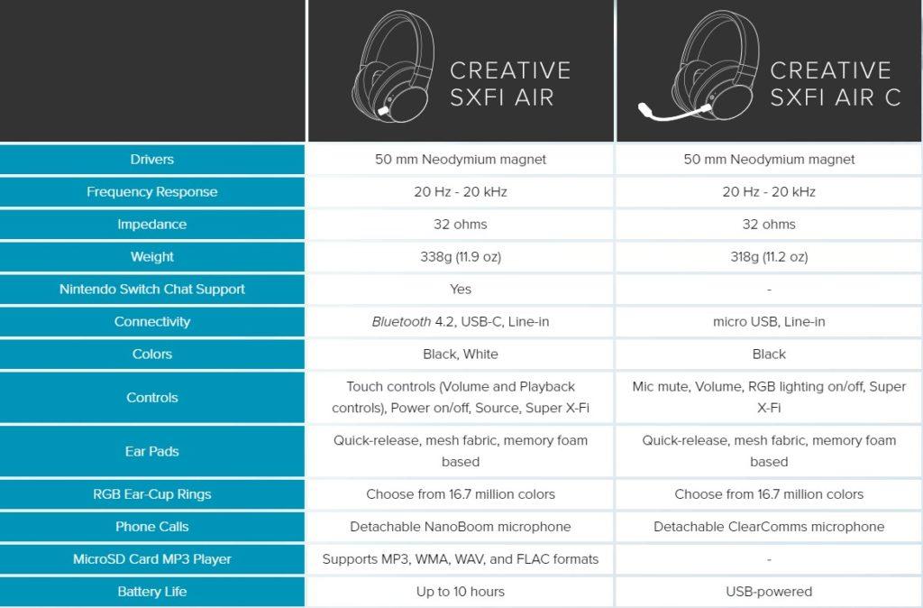 TIP na vianočný darček: Creative SXFI AIR
