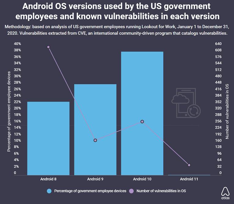 aktuální android
